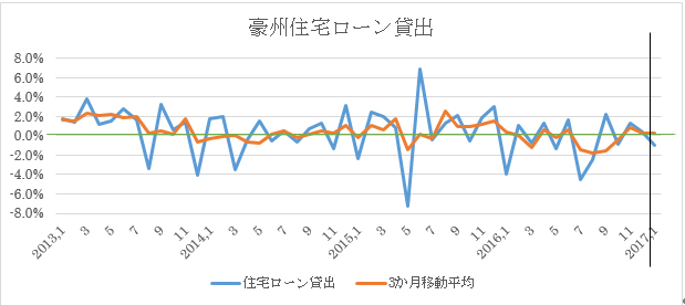 豪州1月住宅ローン貸出予想(2017年3月9日)