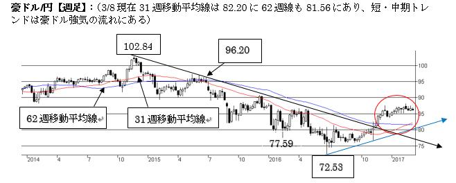 A$円短期トレンドが変化する可能性(17年3月第二週)