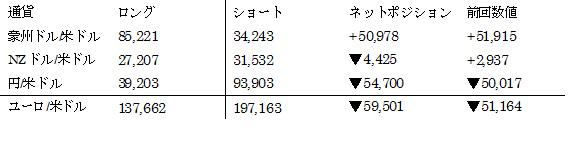 主要通貨ポジション(単位:枚) (2017年3月7日現在の数値)