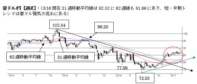 A$円、短期は86〜88円で揉み合い(2017年3月第三週)