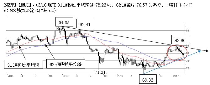 NZ/円短期はNZ弱気の流れ(2017年3月第三週)