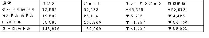 主要通貨ポジション(単位:枚) (2017年3月14日現在の数値)