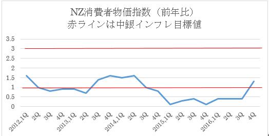NZ政策金利予想(2017年3月22日)