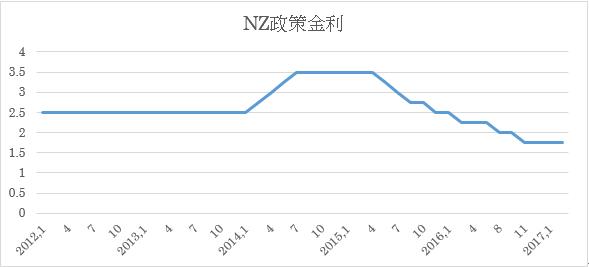 NZ政策金利予想 2枚目の画像