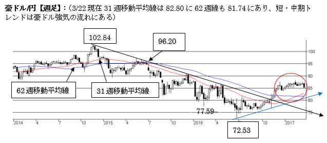 豪ドル/円、短期は豪ドル弱気。82〜84円への一段の下落に注意。