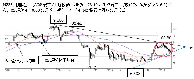 NZ/円、短期はNZ弱気の流れ。76円台に長期的な下値抵抗あり。