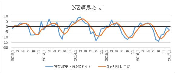 NZ、2月貿易収支予想(2017年3月23日) 2枚目の画像
