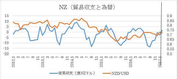 NZ、2月貿易収支予想(2017年3月23日) 3枚目の画像