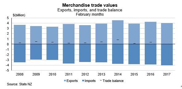 NZの2月貿易収支結果