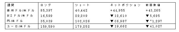 主要通貨ポジション(単位:枚) (2017年3月21日現在の数値)