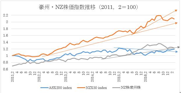(1)豪州株価指数とNZ株価指数推移(2017年3月27日現在)