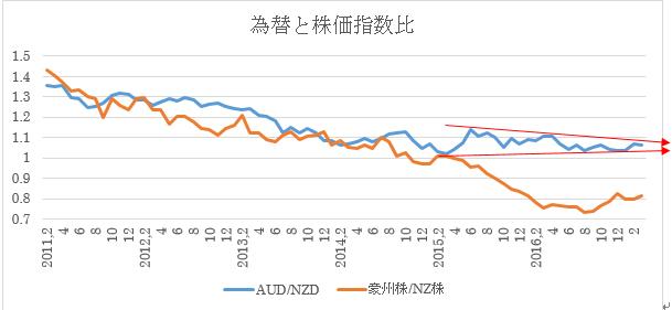 (2)豪ドル/NZドル為替推移(青)と2国間株価指数比