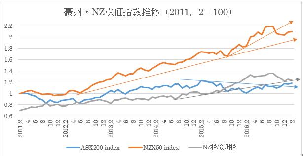 過去6年間の豪州株式・NZ株式及び為替の動き11