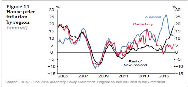 地域ごとの住宅価格インフレ:青はオークランド、赤はカンタベリー、黒はその他地域