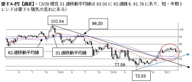 A$円、短期トレンドは弱気の流れ(2017年3月第五週)