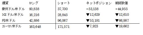 主要通貨ポジション(単位:枚) (2017年3月28日現在の数値)