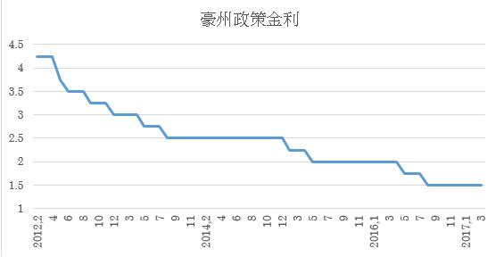 豪州政策金利推移(3月末まで)