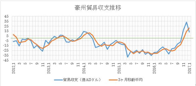 (1)過去の推移と3ヶ月移動平均(2017年1月現在)緑はゼロ