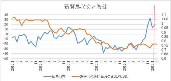 (2)貿易収支と為替推移(3月末までの為替レートと2月貿易収支予想を入れたもの:赤い線より右側部分)