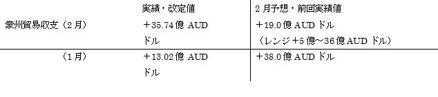 オーストラリアの2月貿易収支結果