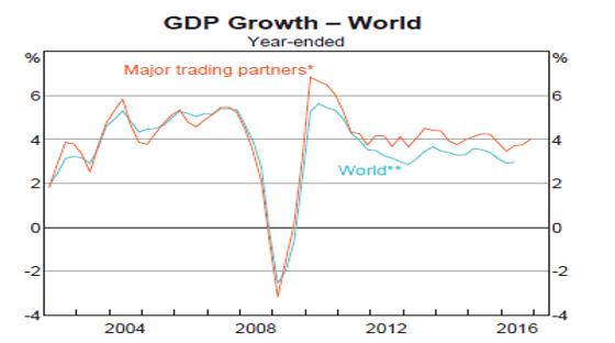 チャートから見た世界と豪州経済(2017年4月5日)