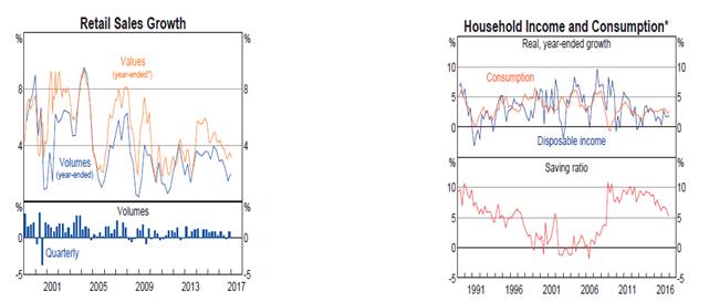 (2)豪州経済
