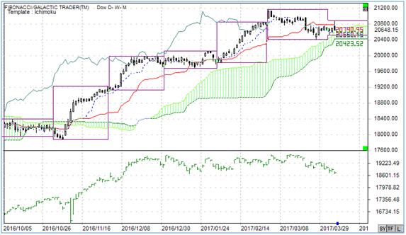 日米株価指数の違い(2017年4月6日)