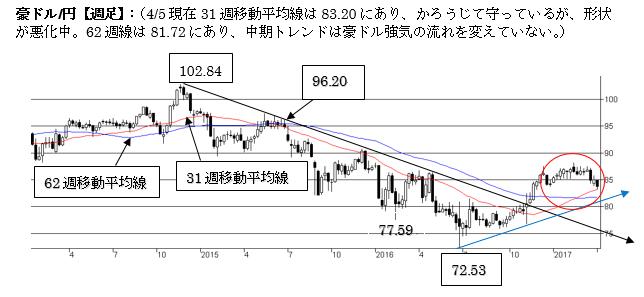 豪ドル/円、短期トレンドは弱気。一段の下落リスクに注意。