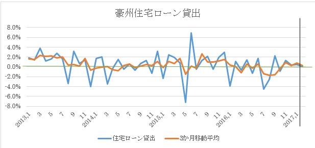 豪州2月住宅ローン貸出予想(2017年4月7日)