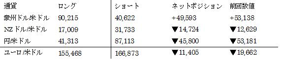 主要通貨ポジション(単位:枚) (2017年4月4日現在の数値)