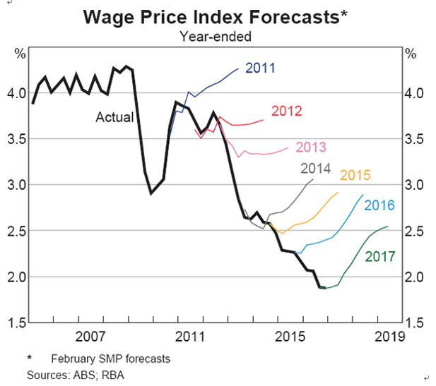 豪州中銀の賃金指数分析(2017年4月11日)