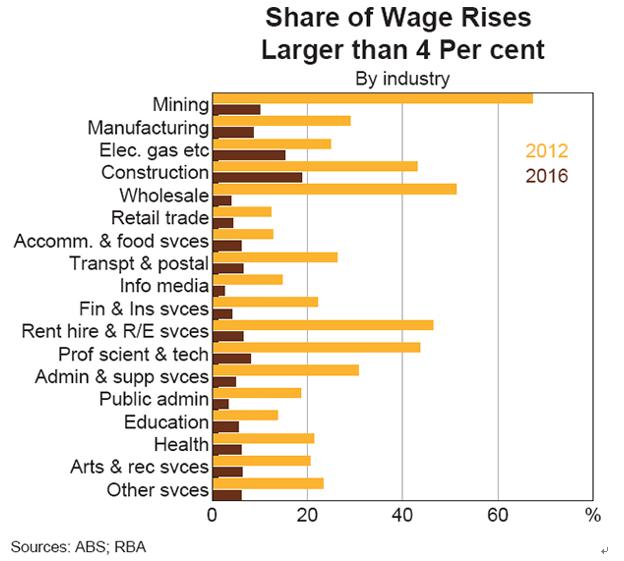 4%以上賃金が上昇した企業の産業別比率
