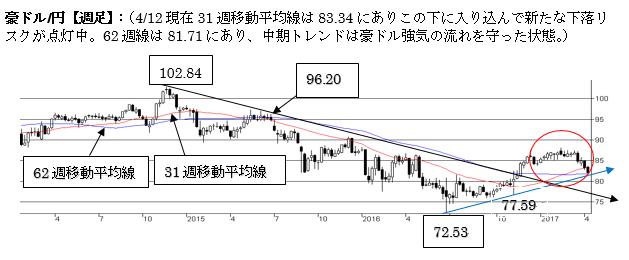 豪ドル/円、弱気の流れが継続中。81.90-00に強い下値抵抗あり。