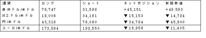 主要通貨ポジション(単位:枚) (2017年4月11日現在の数値)