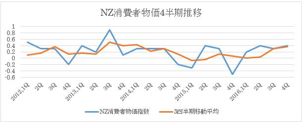 NZ1Q消費者物価指数予想(17年4月19日)