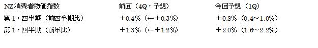 NZ1Q消費者物価指数予想