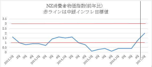 NZ1Q消費者物価指数予想 3枚目の画像