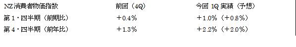 NZ1Q消費者物価指数結果