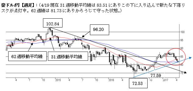 豪ドル/円、弱気の流れが継続中。80円台をトライか。
