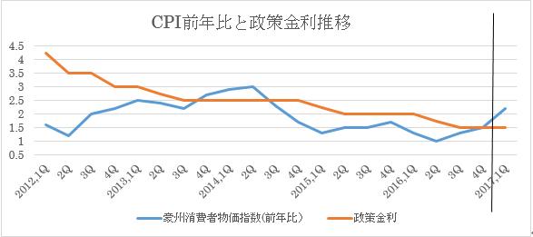 CPI前年比と政策金利推移