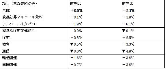 豪州2017年1Q消費者物価指数結果
