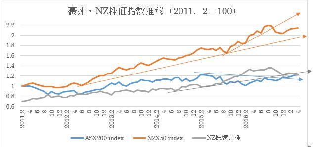 (1)豪州株価指数とNZ株価指数推移(2017年4月25日現在)