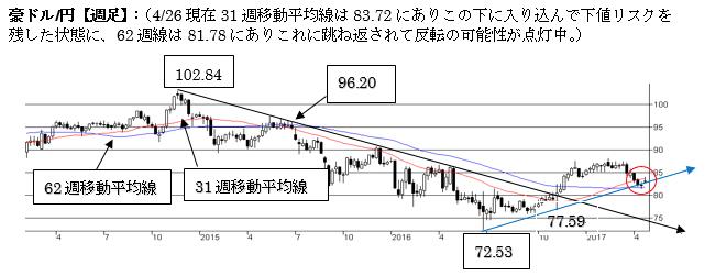 豪ドル/円、短期は一旦底打ち(2017年4月第四週)