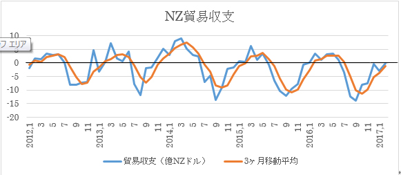 NZ3月貿易収支予想(2017年4月27日)