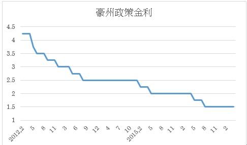 政策金利推移(4月末まで)
