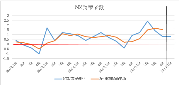 NZ2017年1Q失業率予想(2017年5月2日)