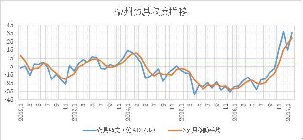 (1)過去の推移と3ヶ月移動平均(2017年2月現在)緑はゼロ
