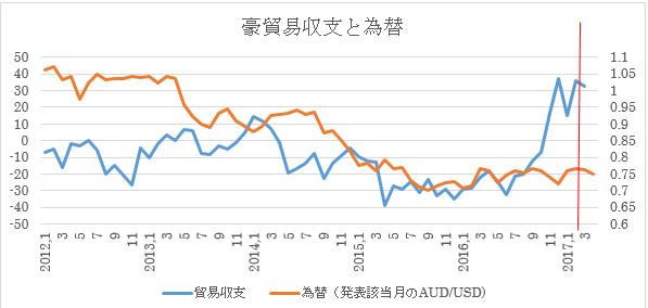 (2)貿易収支と為替推移(4月末までの為替レートと3月貿易収支予想を入れたもの:赤い線より右側部分)