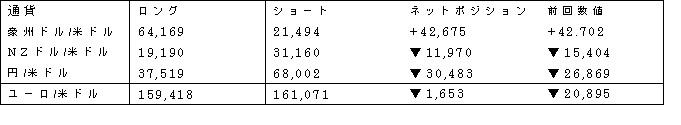 主要通貨ポジション(単位:枚) (2017年4月25日現在の数値)