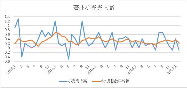 豪州3月小売売上高予想(2017年5月8日)